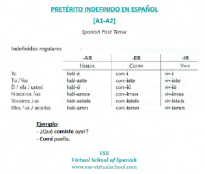 Pretérito Indefinido - Spanish Past Tense A1-A2